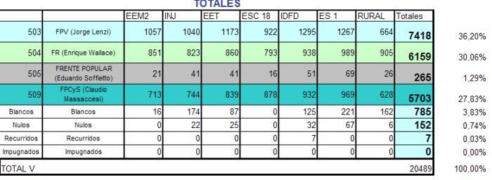 131028 Cuadros elecciones 2