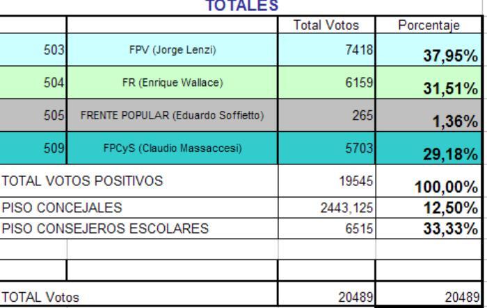 131028 Cuadros elecciones 3