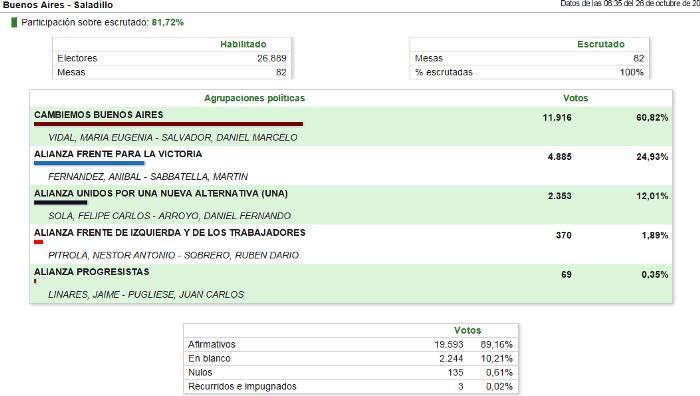 151026 Elecciones Gobernador
